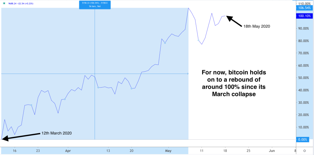 Bitcoin price chart rebased to 12th March 2020